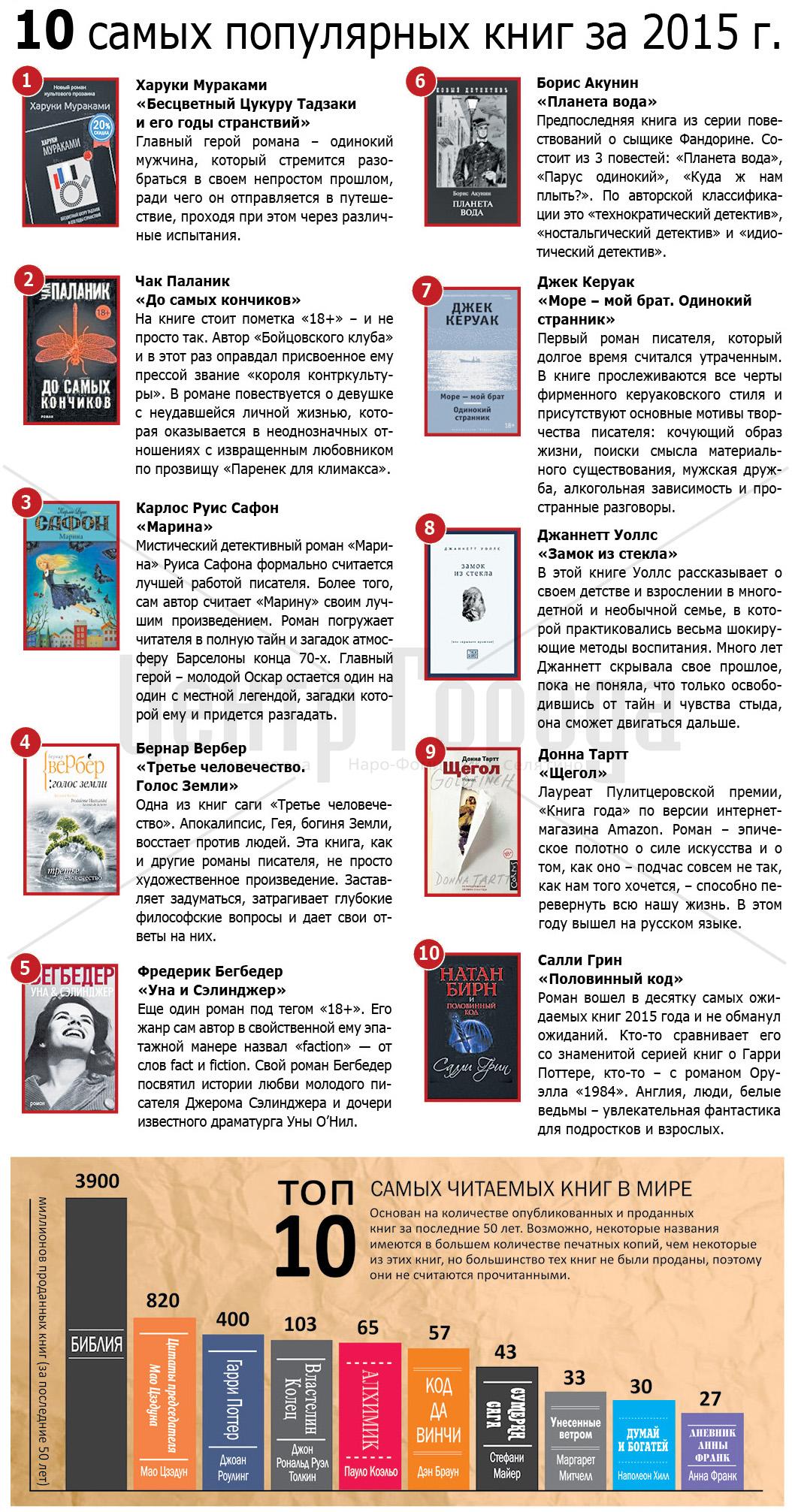 список ссмых популярных книг поселок Успенский Лес