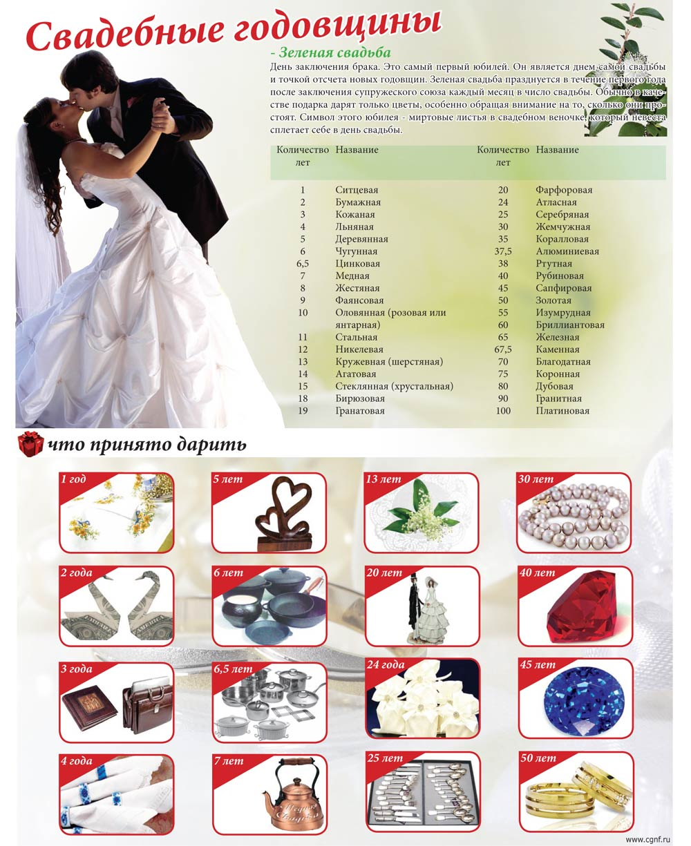 Свадьба по годам - Что подарить на годовщину свадьбы по годам 2